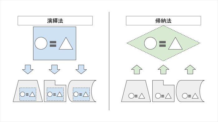 演繹法と帰納法のイメージ図