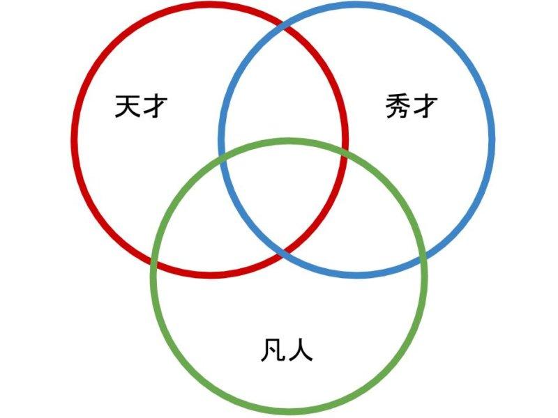天才、秀才、凡人。3つの才能とその関わり