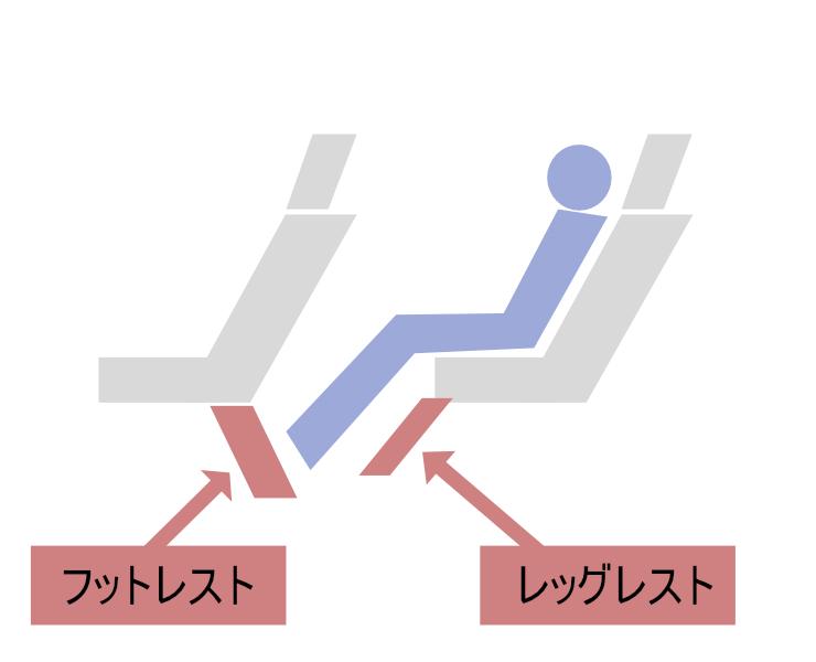 ドリームなごやのフットレストとレッグレスト(図が下手なのはご容赦ください。笑)