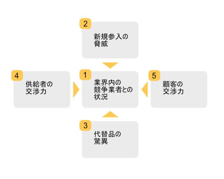 5force(ファイブフォース)の図