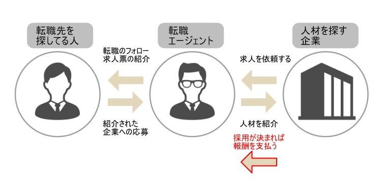 転職希望者・転職エージェント・企業の関係