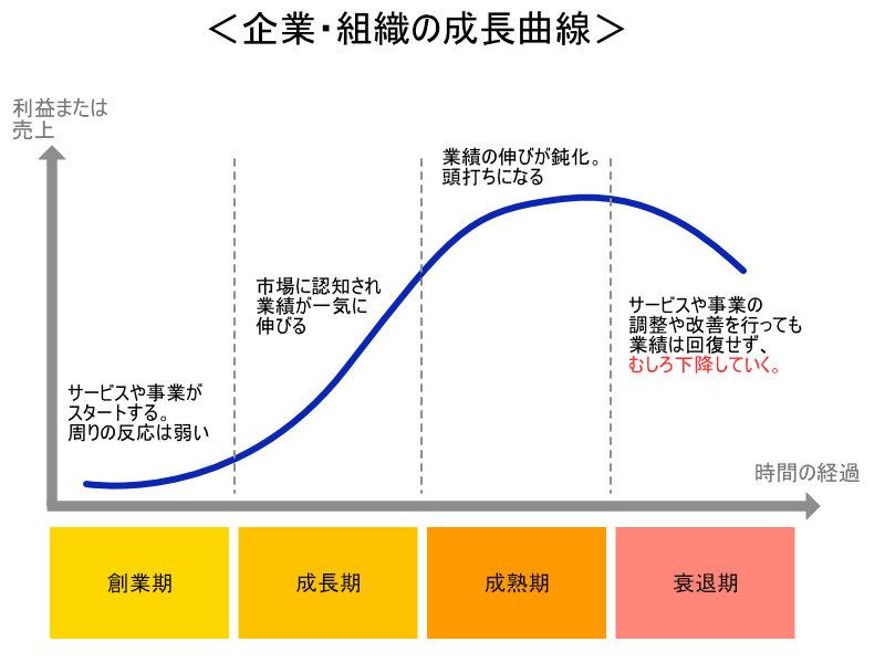 もう一度、企業・組織の成長曲線をおさらい